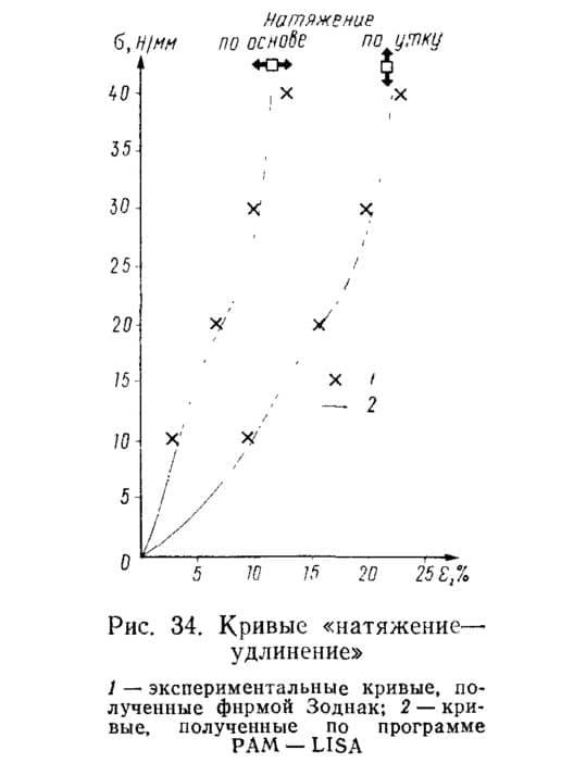 Рис. 34. Кривые «натяжение-удлинение»