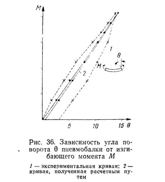 Рис. 36. Зависимость угла поворота пневмобалки от изгибающего момента