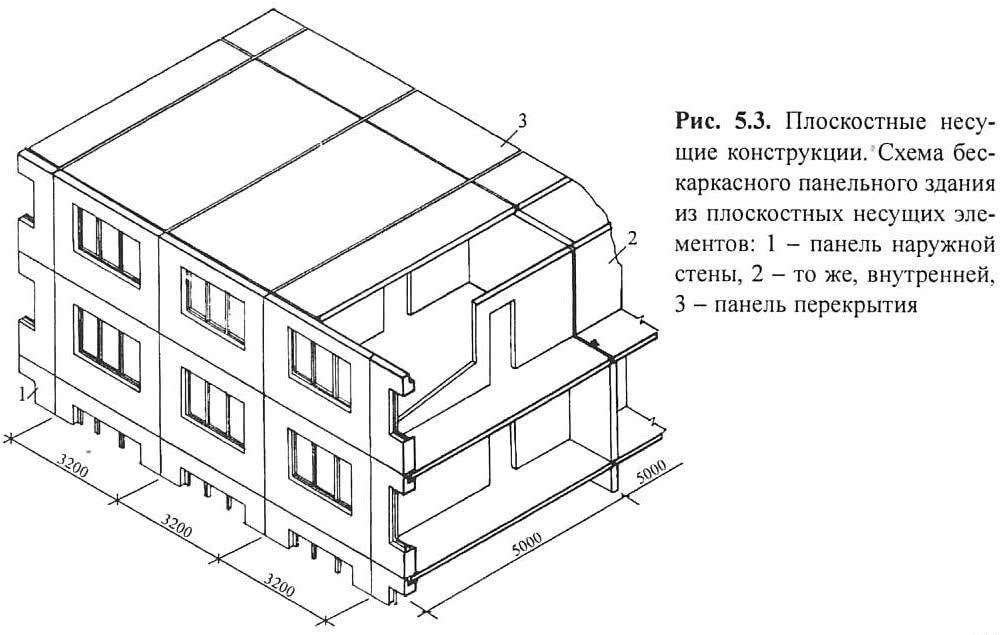 Рис. 5.3. Плоскостные несущие конструкции