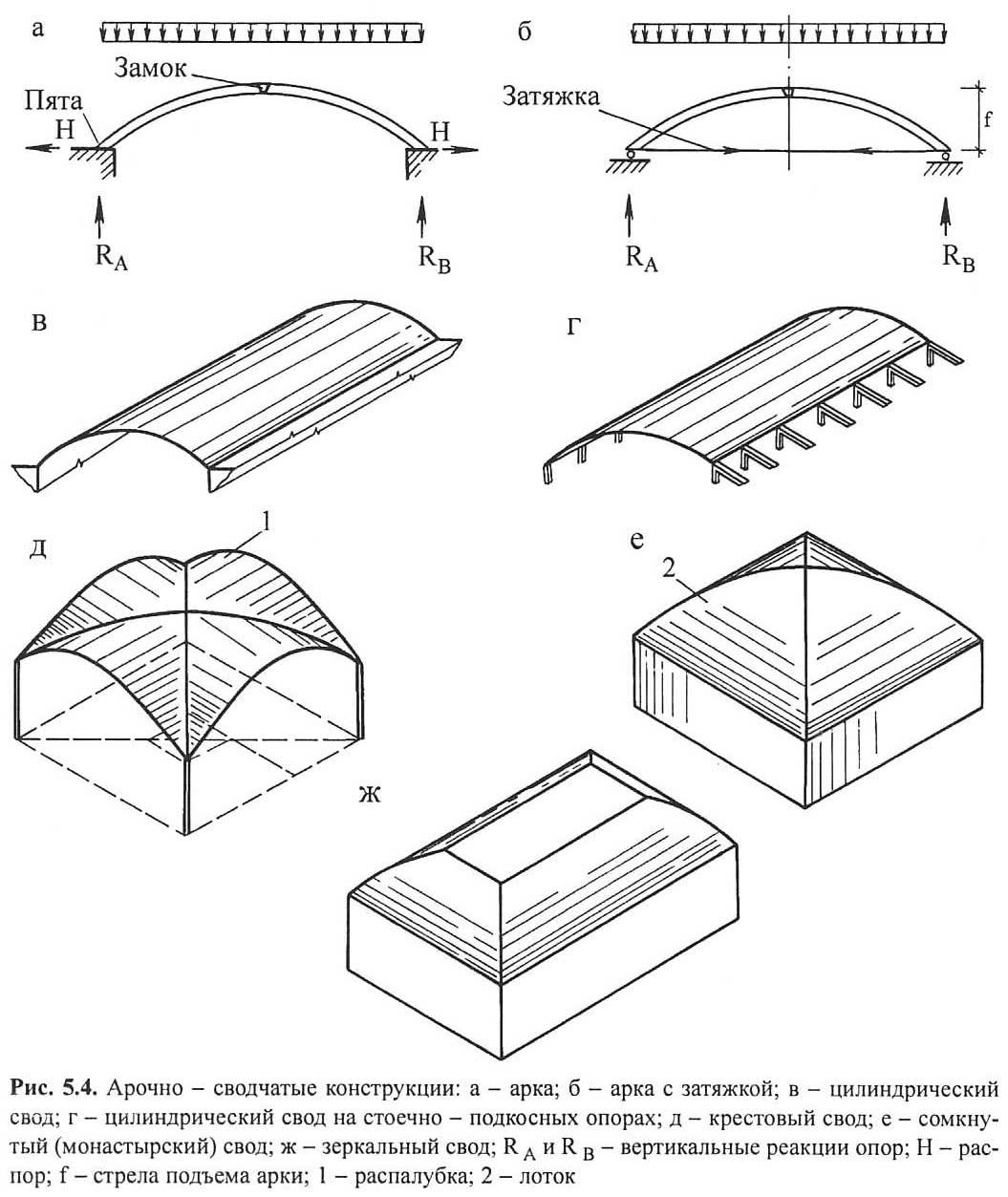 Рис. 5.4. Арочно-сводчатые конструкции