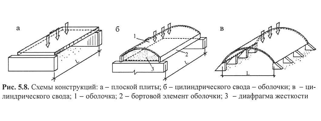 Рис. 5.8. Схемы конструкций