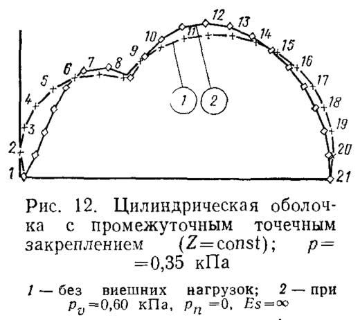 Рис. 12. Цилиндрическая оболочка с промежуточным точечным закреплением