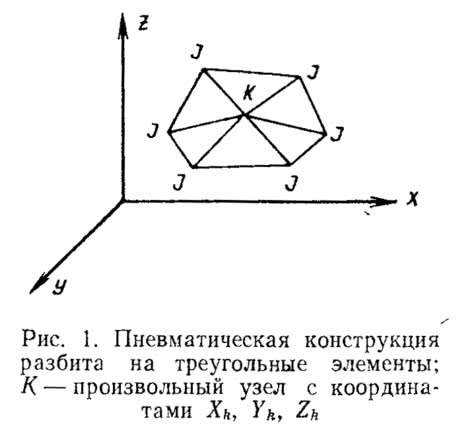 Рис. 1. Пневматическая конструкция разбита на треугольные элементы