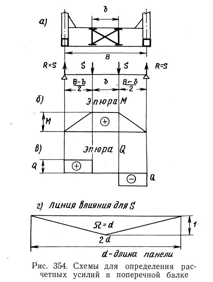 Рис. 354. Схемы для определения расчетных усилий в поперечной балке