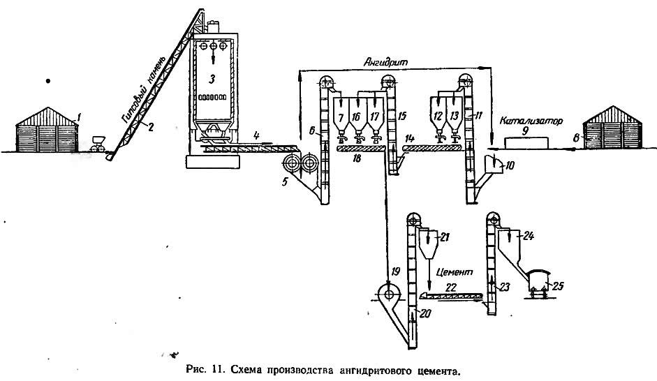 Рис. 11. Схема производства ангидритового цемента