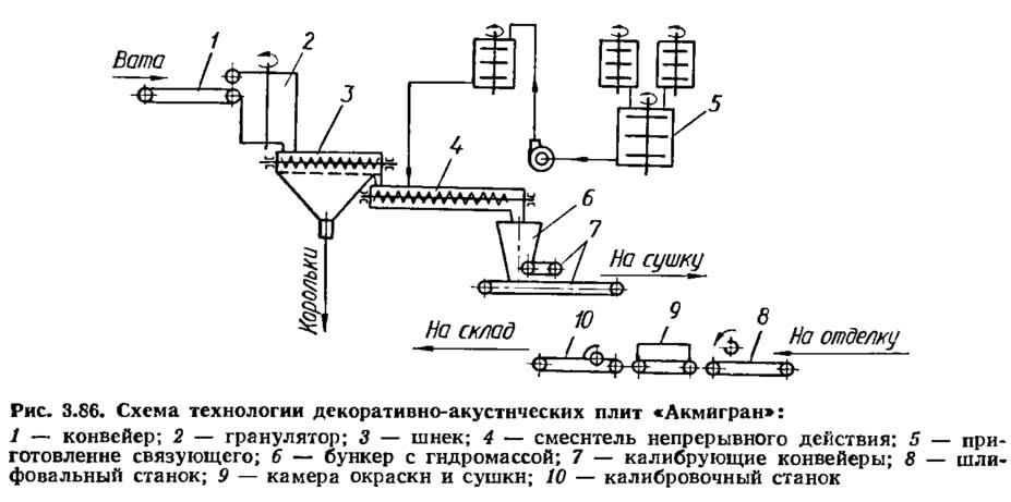 Рис. 3.86. Схема технологии декоративно-акустических плит «Акмигран»