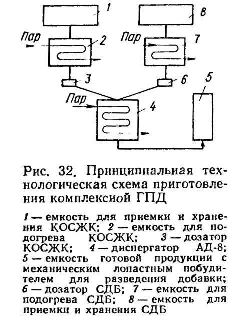 Рис. 32. Принципиальная технологическая схема приготовления комплексной ГПД