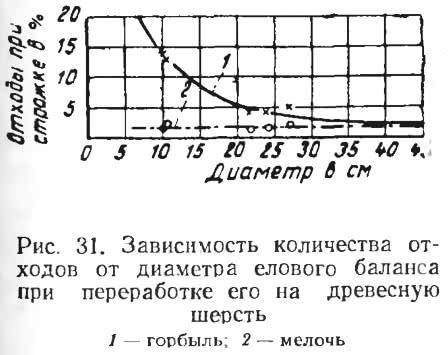 Рис. 31. Зависимость количества отходов от диаметра елового баланса