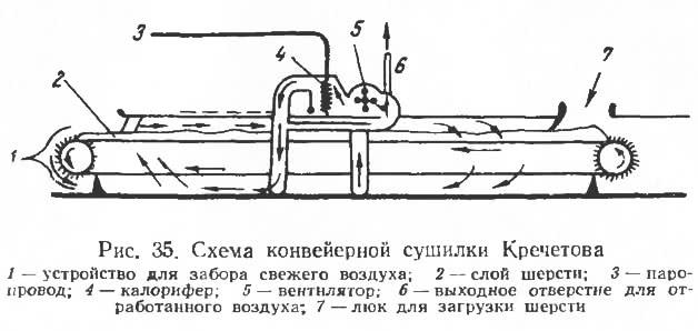 Рис. 35. Схема конвейерной сушилки Кречетова