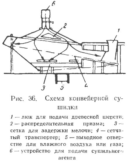 Рис. 36. Схема конвейерной сушилки