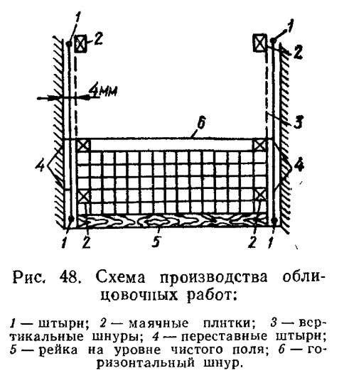 Рис. 48. Схема производства облицовочных работ