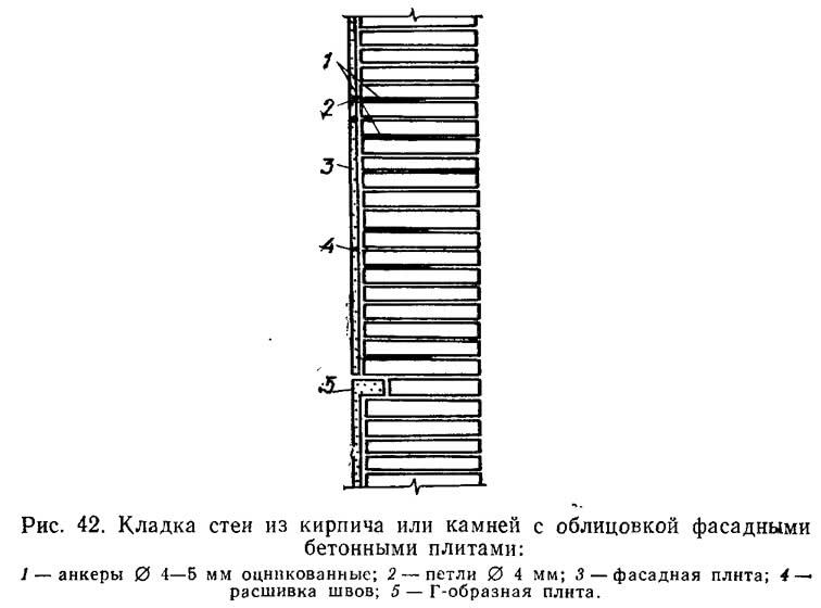 Рис. 42. Кладка стен из кирпича или камней с облицовкой фасадными бетонными плитами