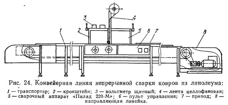 Рис. 24. Конвейерная линия непрерывной сварки ковров из линолеума