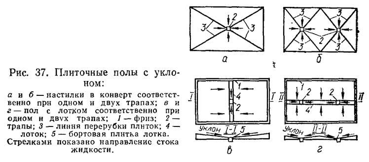 Рис. 37. Плиточные полы с уклоном