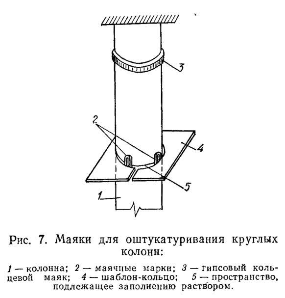 Рис. 7. Маяки для оштукатуривания круглых колонн
