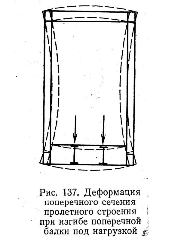 Рис. 137. Деформация поперечного сечения пролетного строения