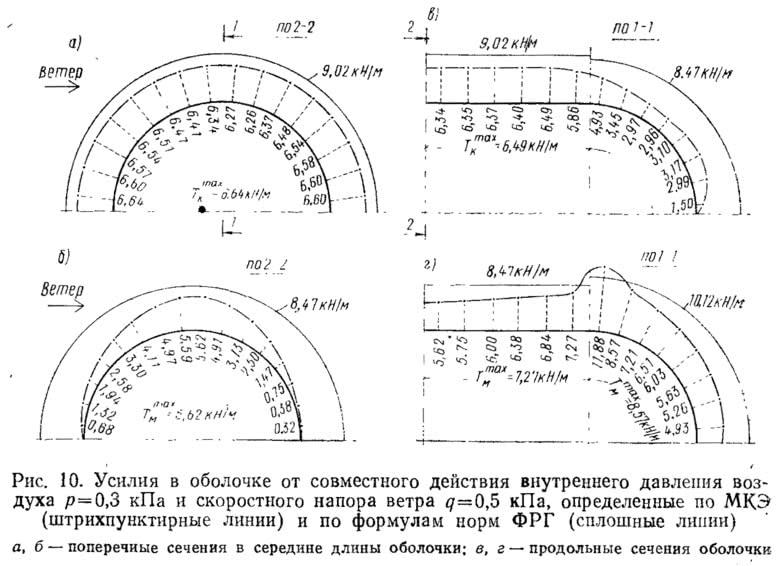 Рис. 10. Усилия в оболочке от действия внутреннего давления воздуха и напора ветра