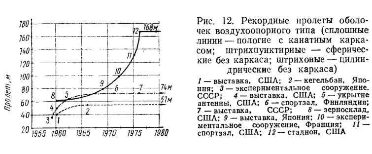 Рис. 12. Рекордные пролеты оболочек воздухоопорного типа