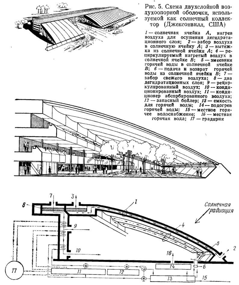 Рис. 5. Схема двухслойной воздухоопорной оболочки