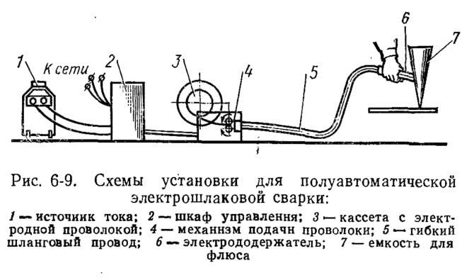 Рис. 6-9. Схемы установки для полуавтоматической электрошлаковой сварки