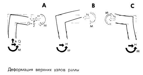 Деформация верхних узлов рамы