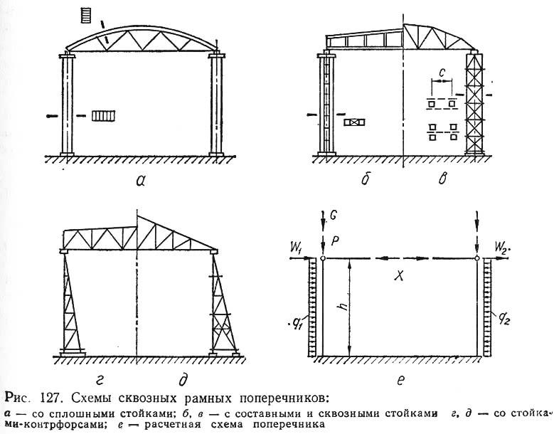 Рис. 127. Схемы сквозных рамных поперечников