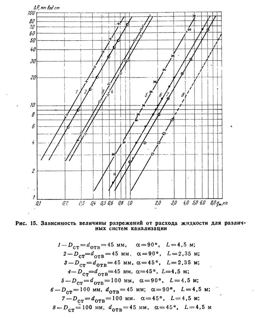 Рис. 15. Зависимость величины разрежений от расхода жидкости для различных систем канализации