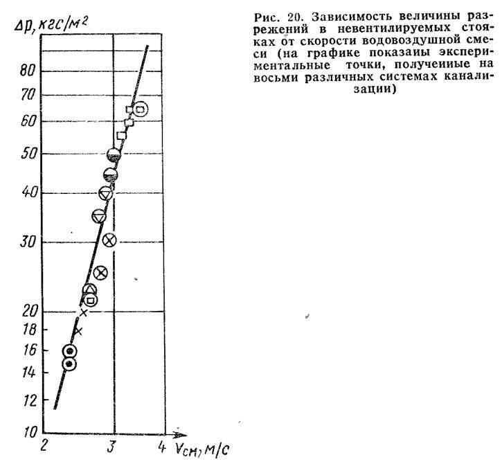 Рис. 20. Зависимость величины разрежений в невентилируемых стояках