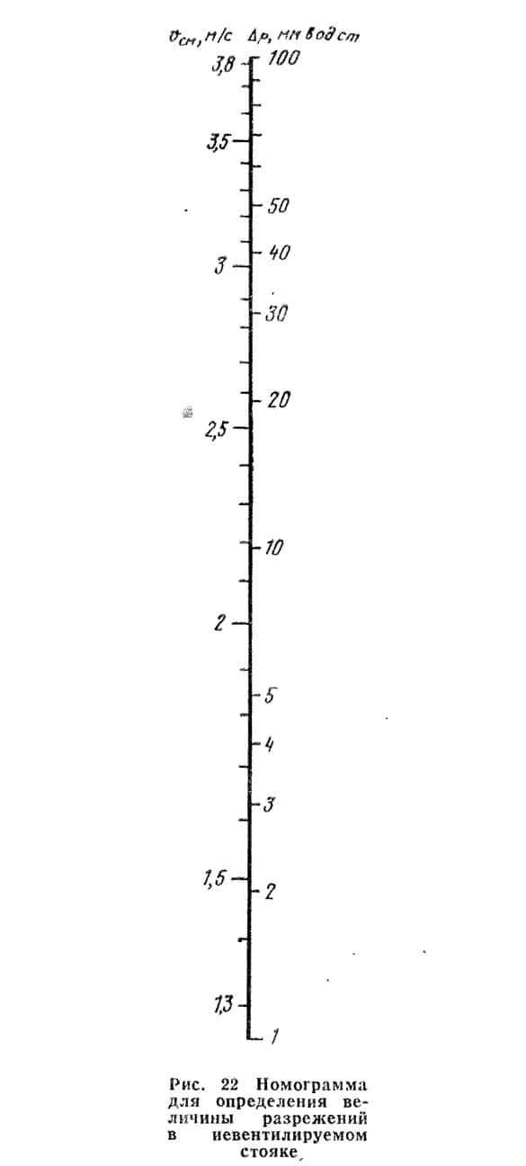 Рис. 22 Номограмма для определения величины разрежений в невентилируемом стояке
