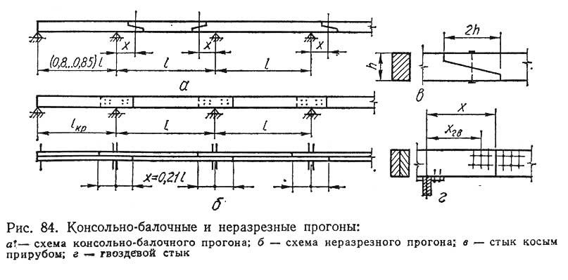 Рис. 84. Консольно-балочные и неразрезные прогоны