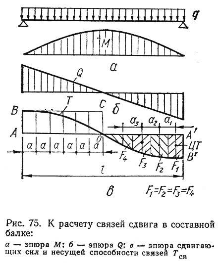 Рис. 75. К расчету связей сдвига в составной балке