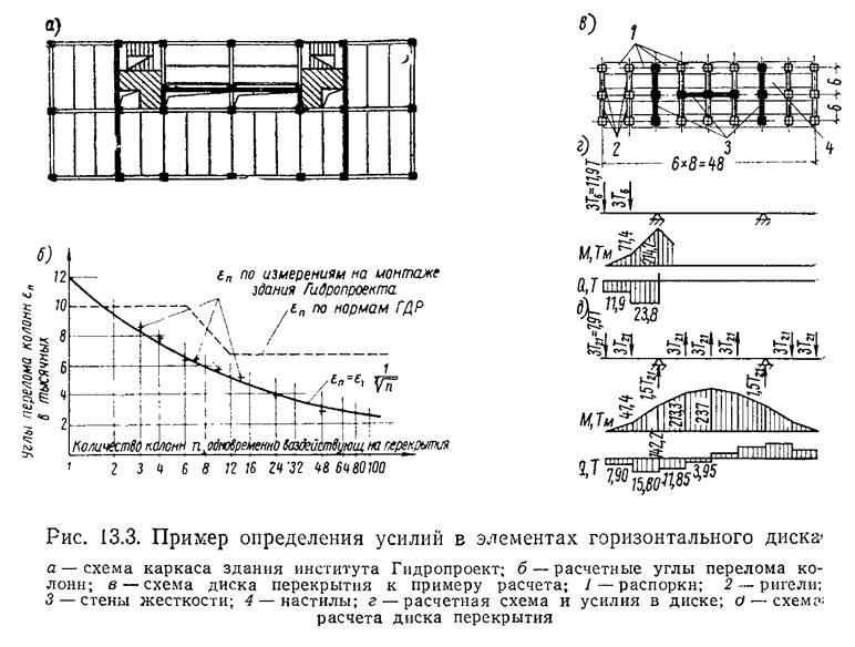Рис. 13.3. Пример определения усилий в элементах горизонтального диска