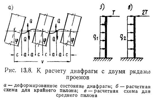 Рис. 13.8. К расчету диафрагм с двумя рядами проемов