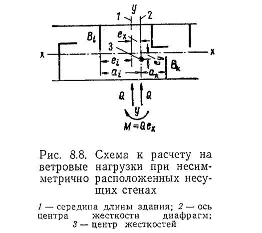Рис. 8.8. Схема к расчету на ветровые нагрузки при несимметрично расположенных несущих стенах