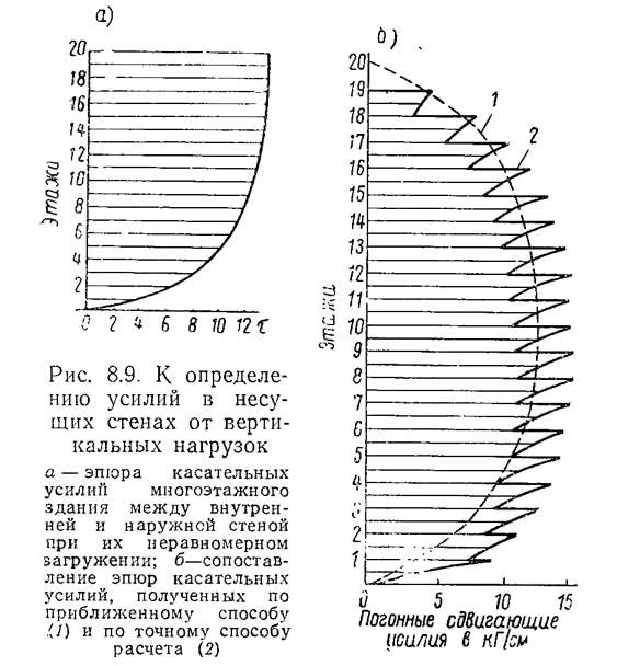 Рис. 8.9. К определению усилий в несущих стенах от вертикальных нагрузок