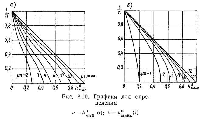 Рис. 8.10. Графики для определения k