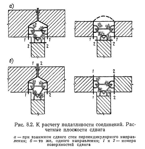 Рис. 8.2. К расчету податливости соединений