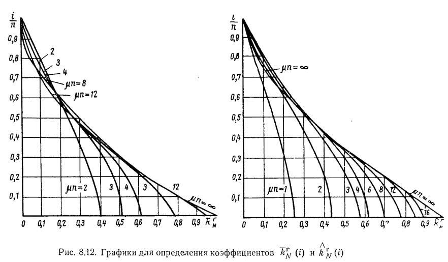 Рис. 8.12. Графики для определения коэффициентов