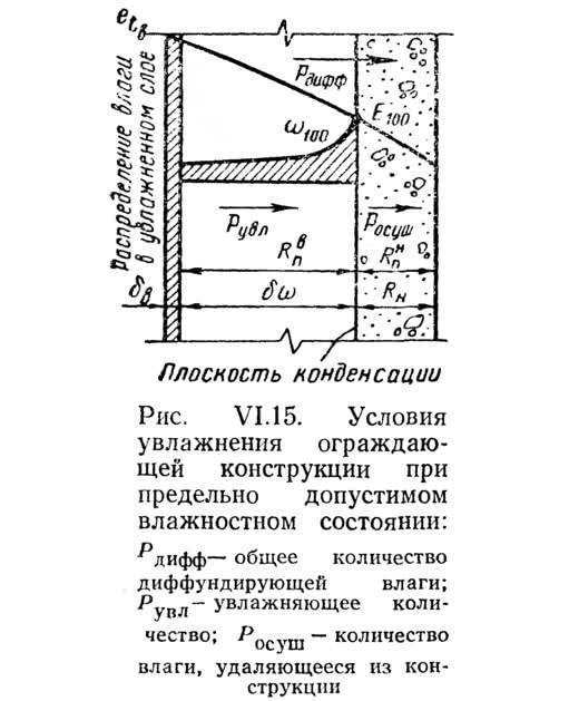 Рис. VI.15. Условия увлажнения ограждающей конструкции