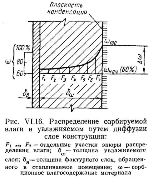 Рис. VI.16. Распределение сорбируемой влаги в увлажняемом путем диффузии слое конструкции