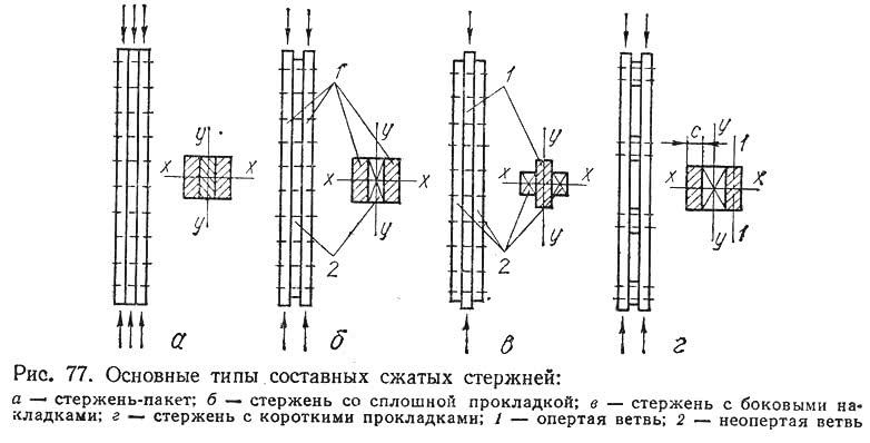 Рис. 77. Основные типы составных сжатых стержней