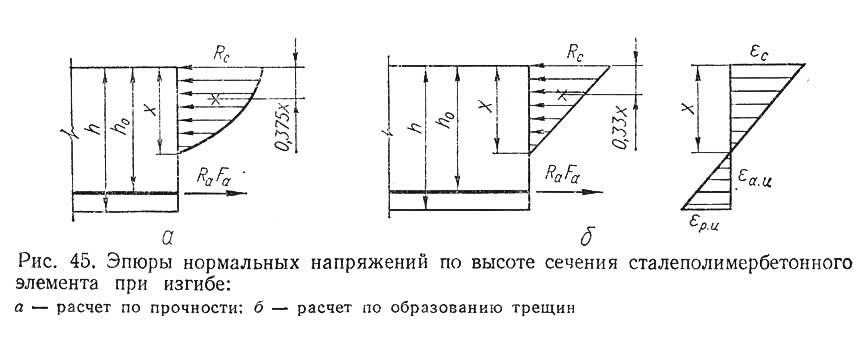 Рис. 45. Эпюры нормальных напряжений по высоте