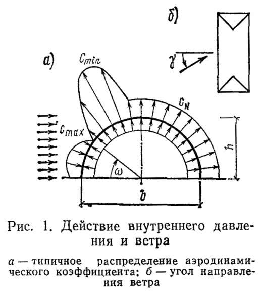 Рис. 1. Действие внутреннего давления и ветра