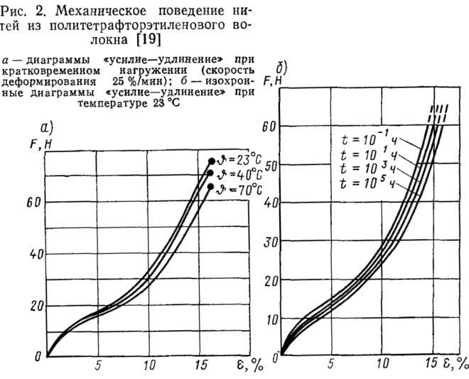 Рис. 2. Механическое поведение нитей из политетрафторэтиленозого волокна
