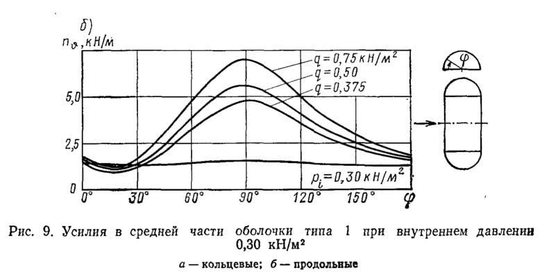 Рис. 9. Усилия в средней части оболочки типа 1 при внутреннем давлении