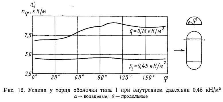Рис. 12. Усилия у торца оболочки типа 1 при внутреннем давлении