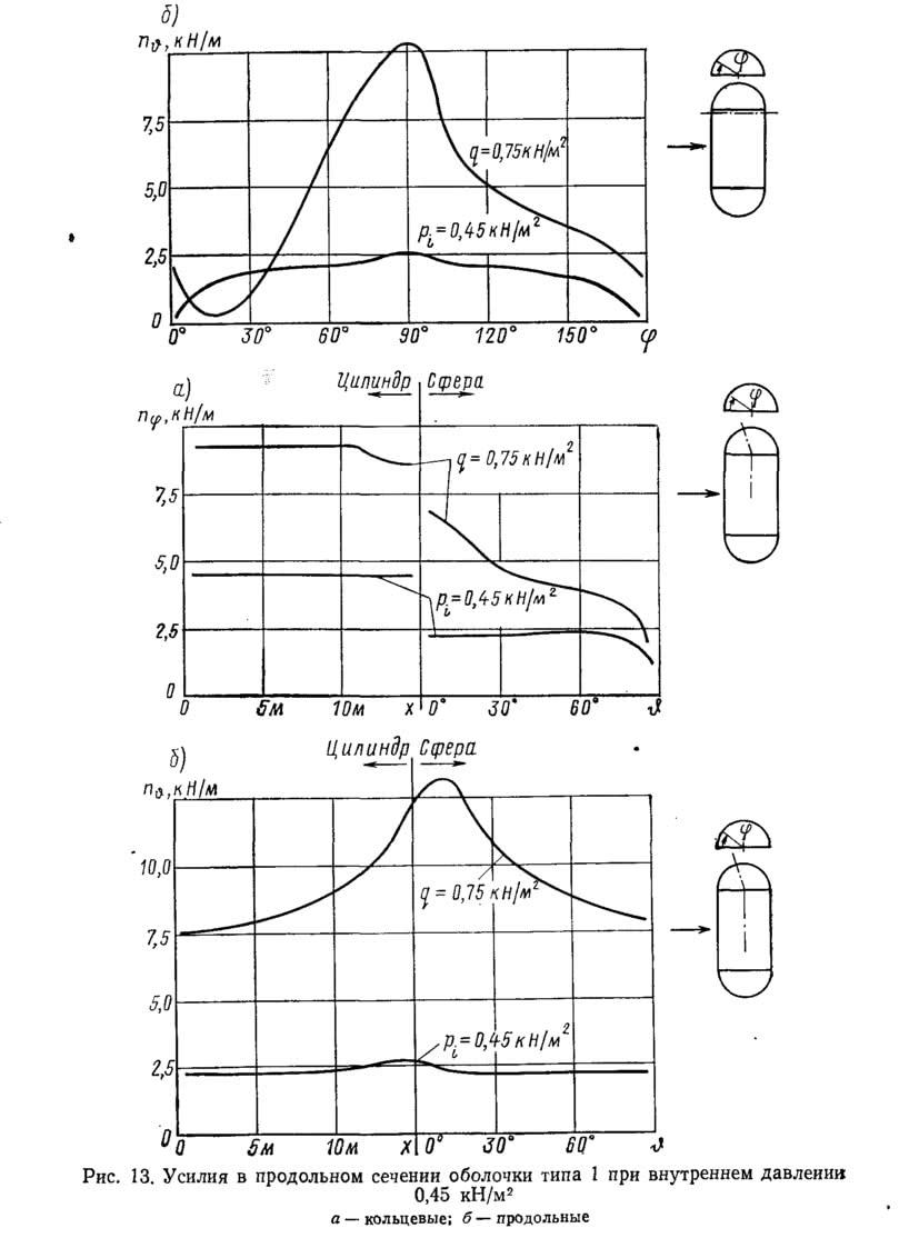 Рис. 13. Усилия в продольном сечении оболочки типа 1 при внутреннем давлении