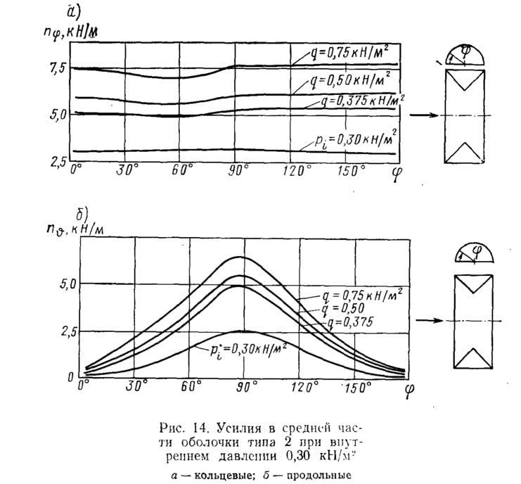 Рис. 14. Усилия в средней части оболочки типа 2 при внутреннем давлении