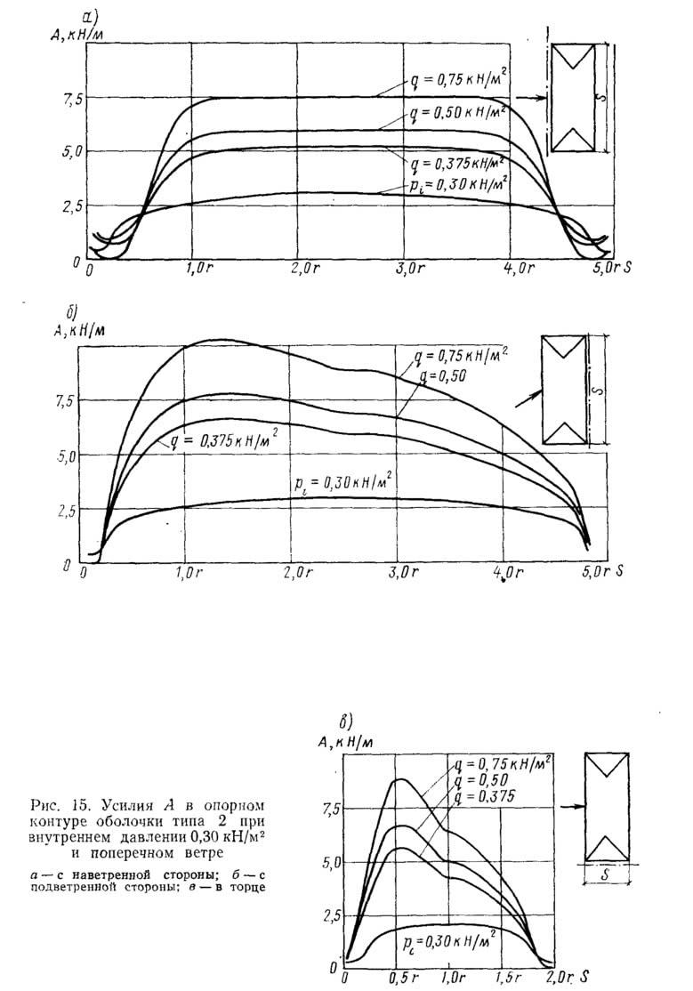 Рис. 15. Усилия А в опорном контуре оболочки типа 2 при внутреннем давлении