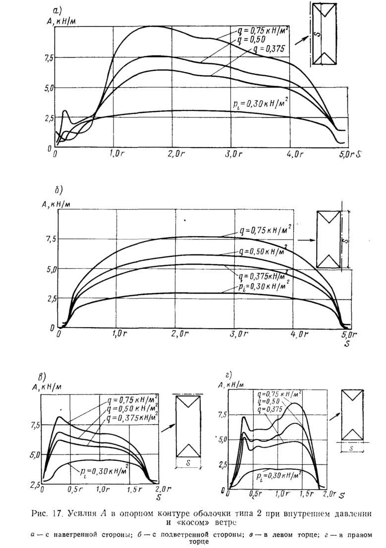 Рис. 17. Усилия А в опорном контуре оболочки типа 2 при внутреннем давлении